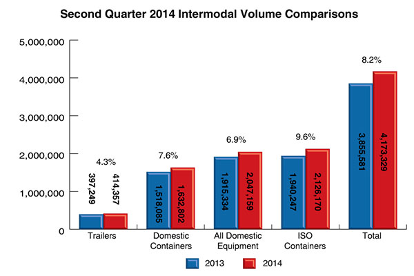 2Q 2014 Intermodal Volume Comparison